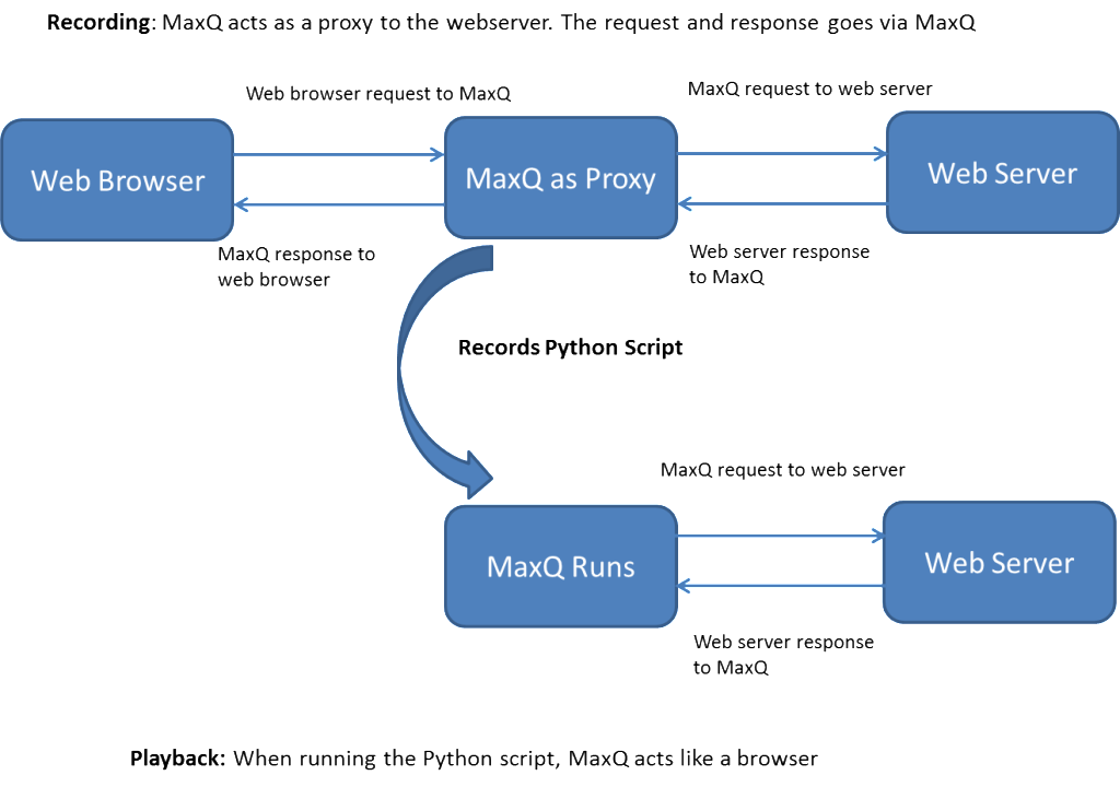 MaxQ How it works